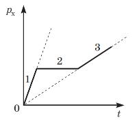 Імпульс_фізика