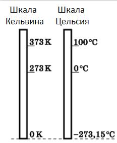 Шкала_температур
