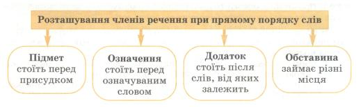 Укр.мова_8_клас,_малюнок_зі_ст.30-2