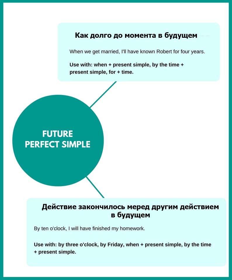 future perf