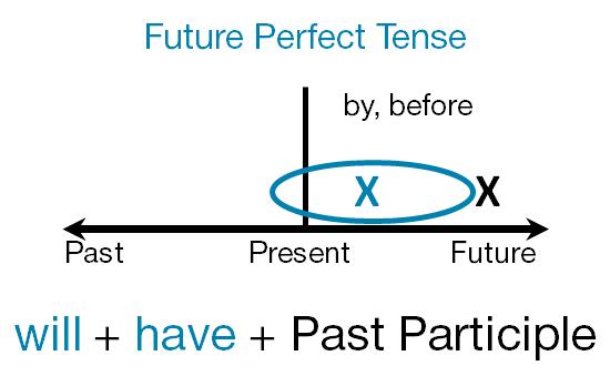 future-perfect
