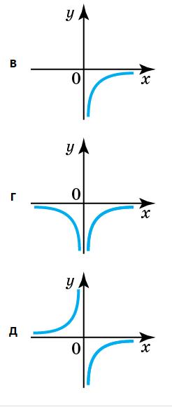 графік-1