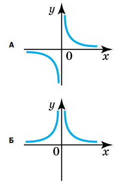 графік-2