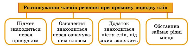 poryadok_sliv