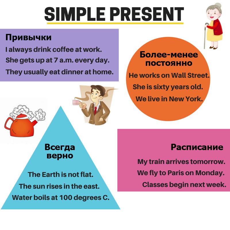 Использование Present Simple