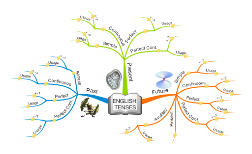 rvyPhIZ8_English-Tenses-mind-map